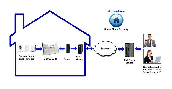 e-HomeView How It Works